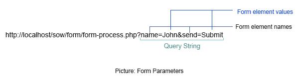 form parameters
